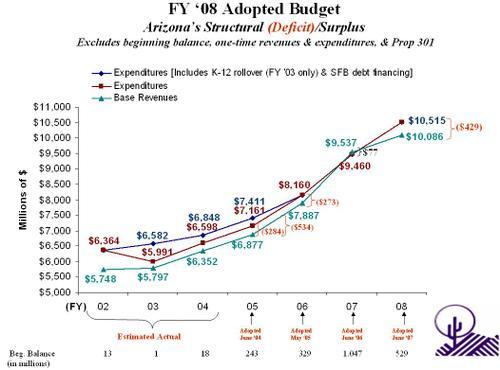 Atra_budget_graph